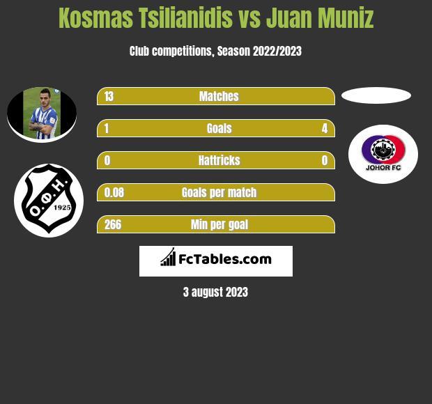 Kosmas Tsilianidis vs Juan Muniz h2h player stats