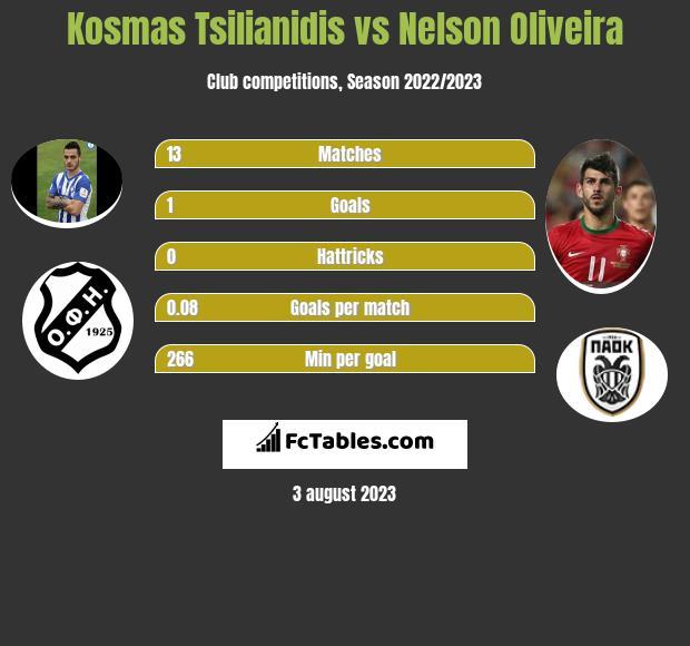 Kosmas Tsilianidis vs Nelson Oliveira infographic