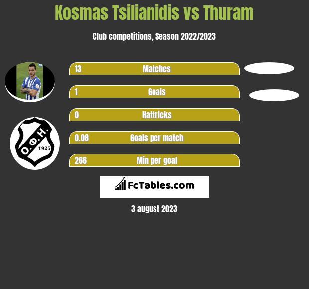 Kosmas Tsilianidis vs Thuram infographic