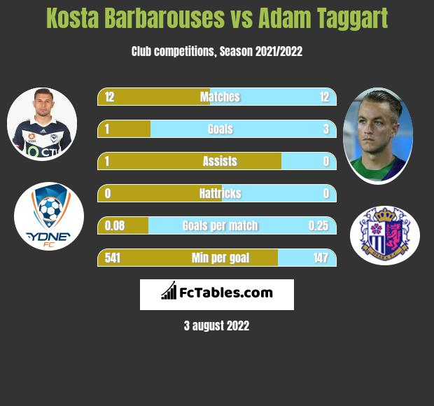 Kosta Barbarouses vs Adam Taggart h2h player stats