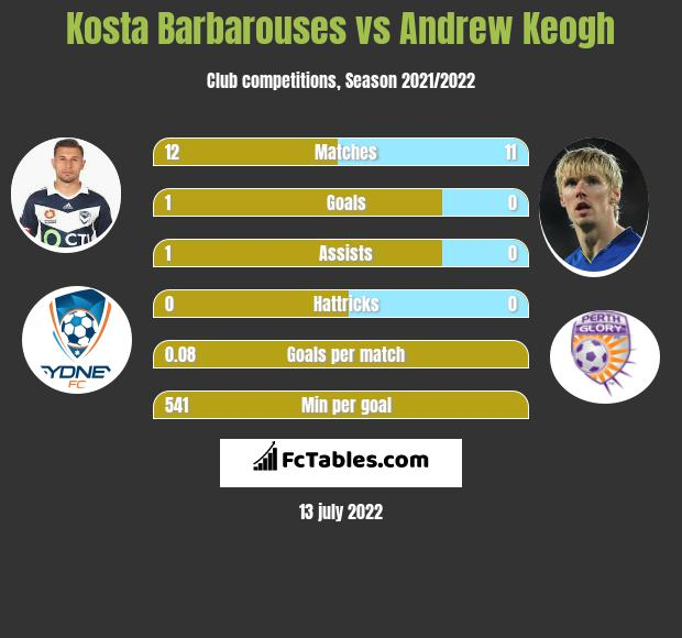 Kosta Barbarouses vs Andrew Keogh h2h player stats