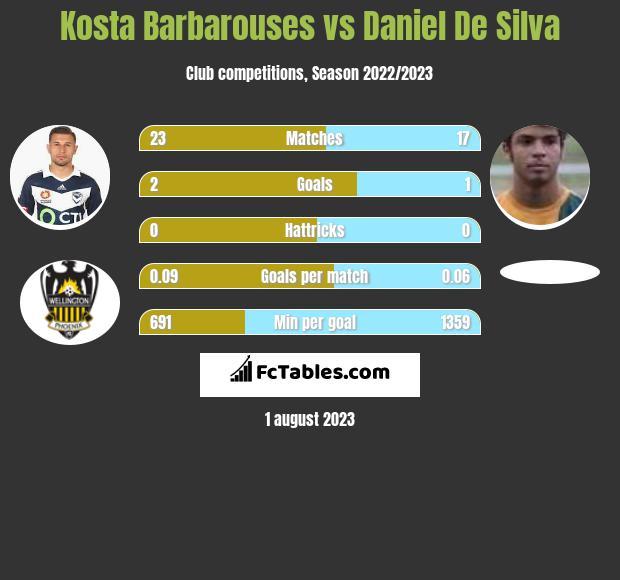 Kosta Barbarouses vs Daniel De Silva infographic