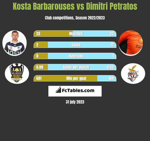 Kosta Barbarouses vs Dimitri Petratos infographic