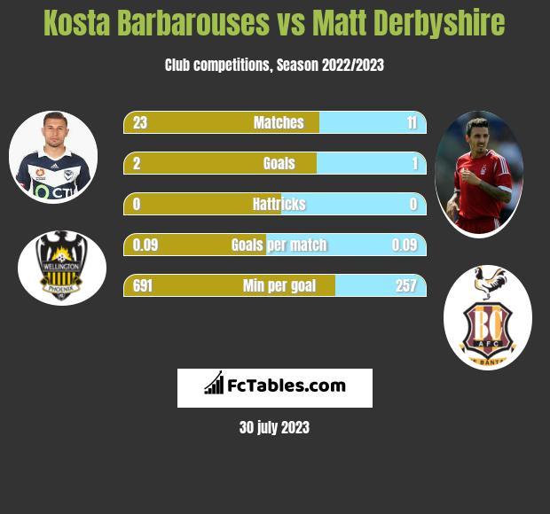 Kosta Barbarouses vs Matt Derbyshire infographic