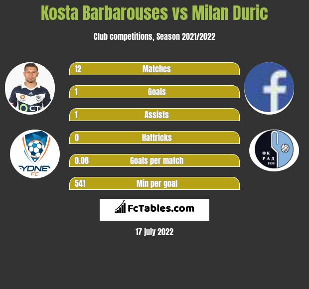 Kosta Barbarouses vs Milan Duric infographic