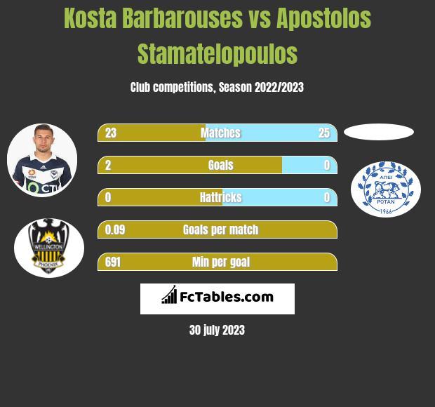 Kosta Barbarouses vs Apostolos Stamatelopoulos infographic