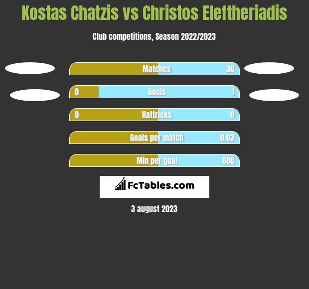 Kostas Chatzis vs Christos Eleftheriadis h2h player stats