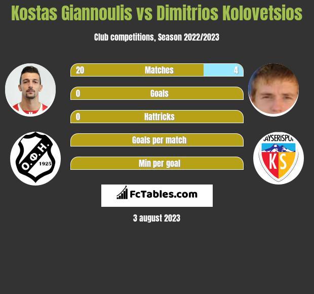Kostas Giannoulis vs Dimitrios Kolovetsios infographic
