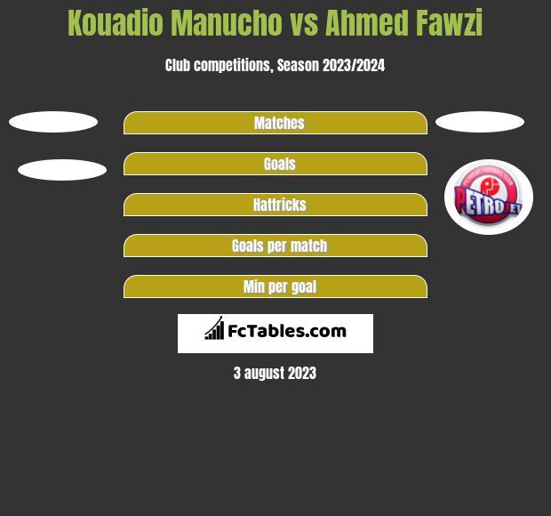 Kouadio Manucho vs Ahmed Fawzi h2h player stats