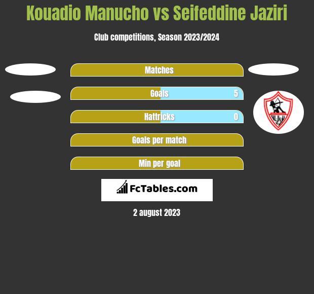 Kouadio Manucho vs Seifeddine Jaziri h2h player stats