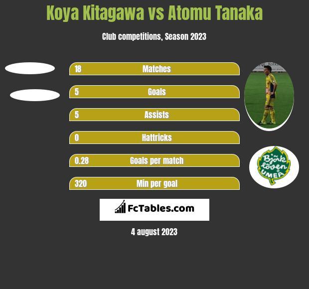 Koya Kitagawa vs Atomu Tanaka h2h player stats