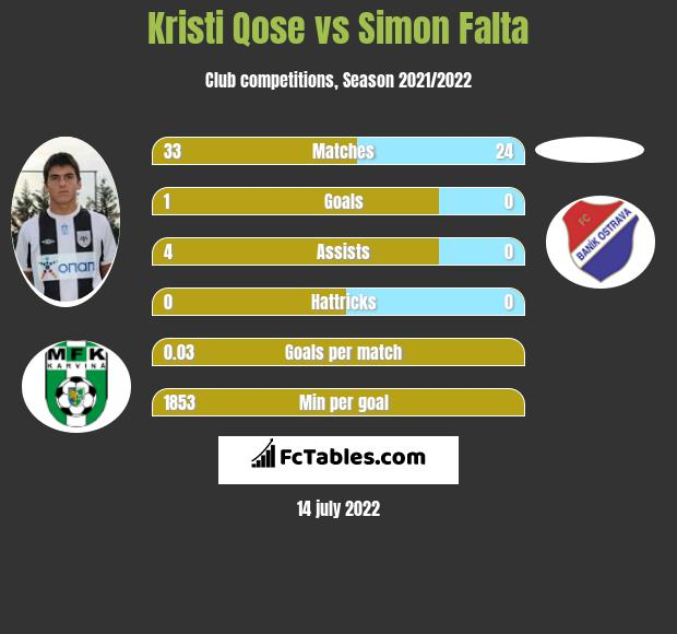Kristi Qose vs Simon Falta infographic