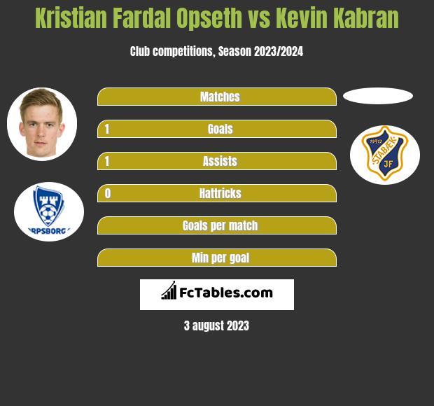 Kristian Fardal Opseth vs Kevin Kabran h2h player stats