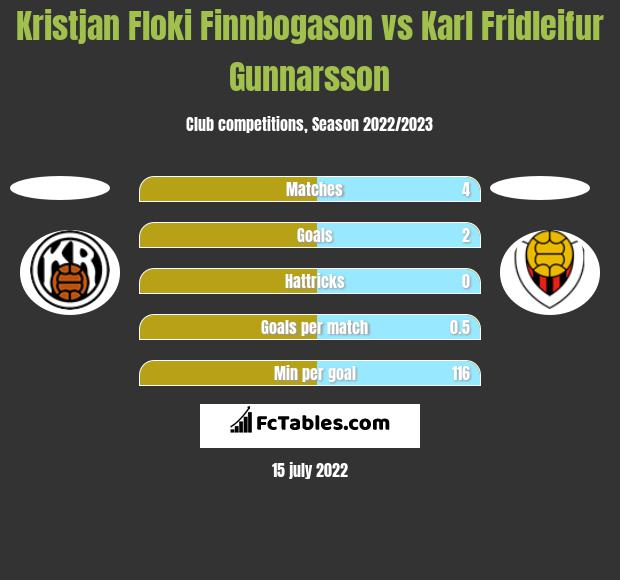 Kristjan Floki Finnbogason vs Karl Fridleifur Gunnarsson h2h player stats