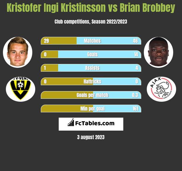 Kristofer Ingi Kristinsson vs Brian Brobbey h2h player stats
