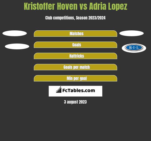 Kristoffer Hoven vs Adria Lopez h2h player stats