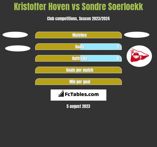 Kristoffer Hoven vs Sondre Soerloekk h2h player stats