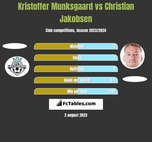 Kristoffer Munksgaard vs Christian Jakobsen h2h player stats