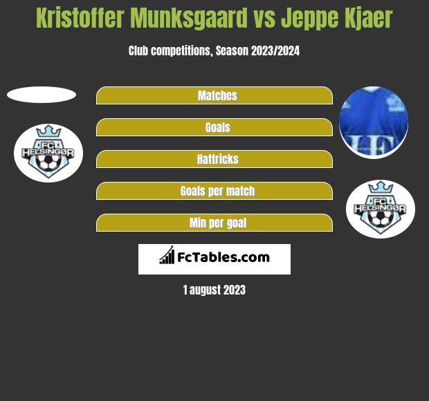 Kristoffer Munksgaard vs Jeppe Kjaer h2h player stats