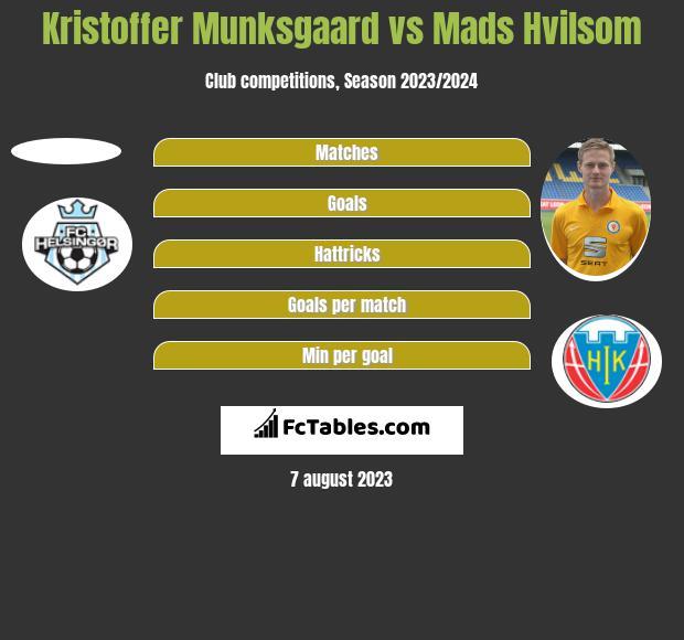 Kristoffer Munksgaard vs Mads Hvilsom h2h player stats