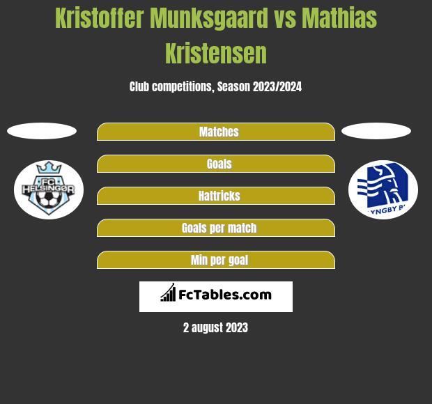 Kristoffer Munksgaard vs Mathias Kristensen h2h player stats