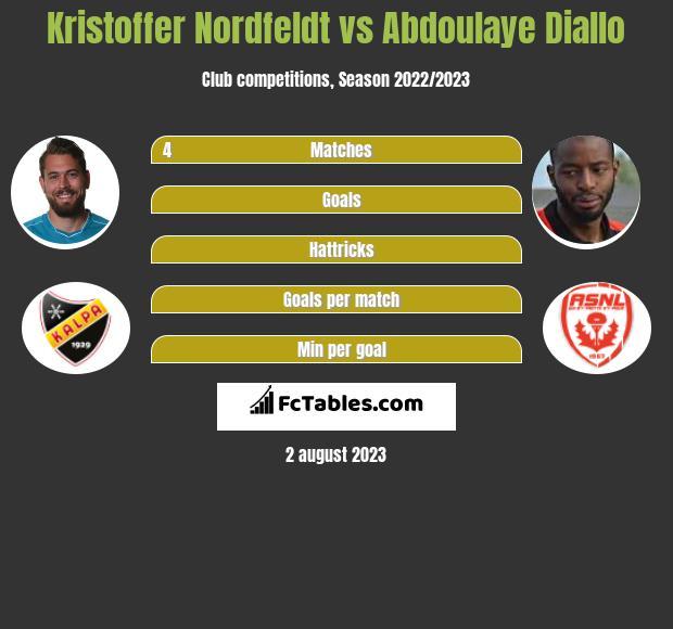 Kristoffer Nordfeldt vs Abdoulaye Diallo infographic