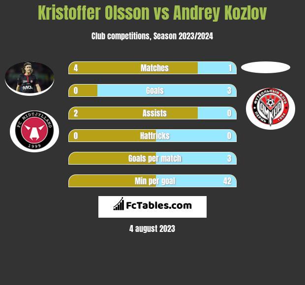 Kristoffer Olsson vs Andrey Kozlov infographic