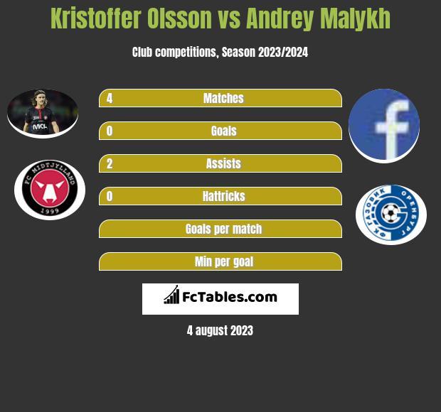 Kristoffer Olsson vs Andrey Malykh infographic