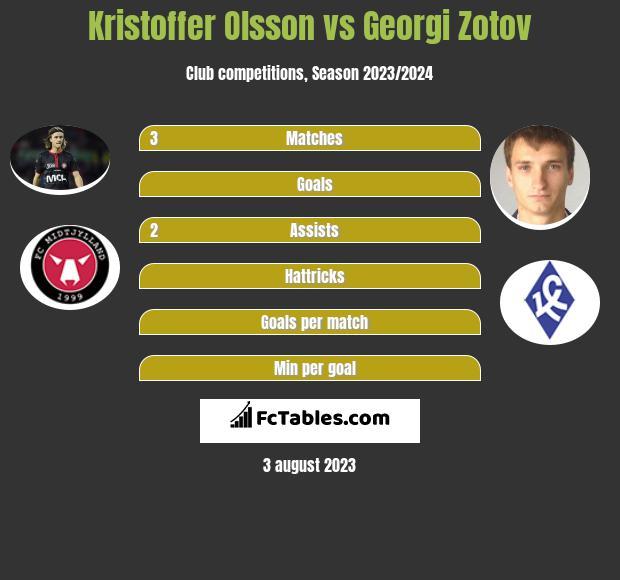 Kristoffer Olsson vs Georgi Zotov infographic