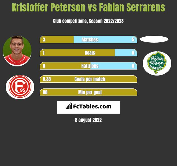 Kristoffer Peterson vs Fabian Serrarens h2h player stats