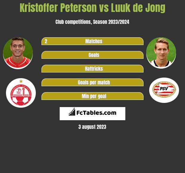 Kristoffer Peterson vs Luuk de Jong h2h player stats