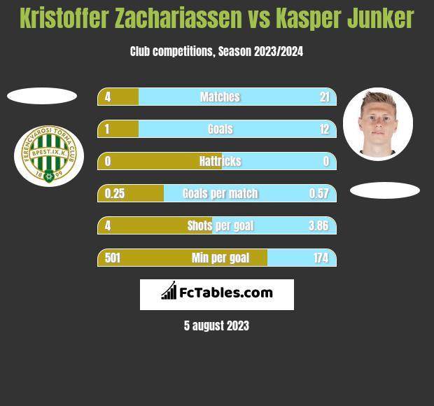 Kristoffer Zachariassen vs Kasper Junker h2h player stats