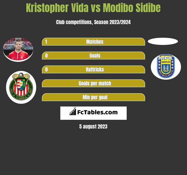 Kristopher Vida vs Modibo Sidibe h2h player stats