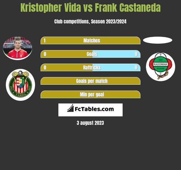 Kristopher Vida vs Frank Castaneda h2h player stats