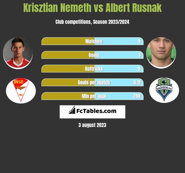 Krisztian Nemeth vs Albert Rusnak h2h player stats