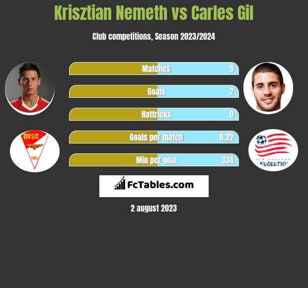 Krisztian Nemeth vs Carles Gil h2h player stats