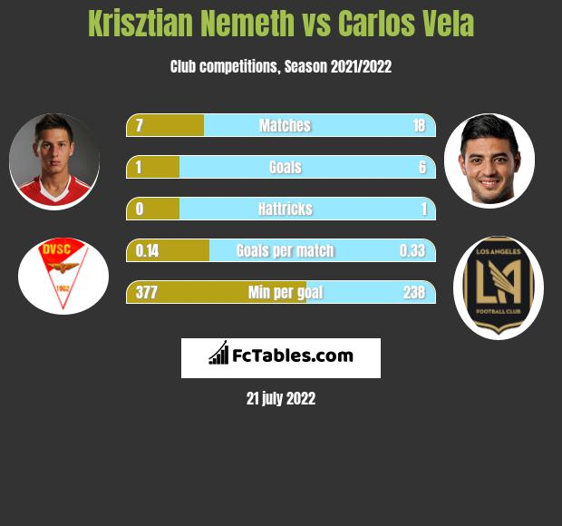 Krisztian Nemeth vs Carlos Vela h2h player stats