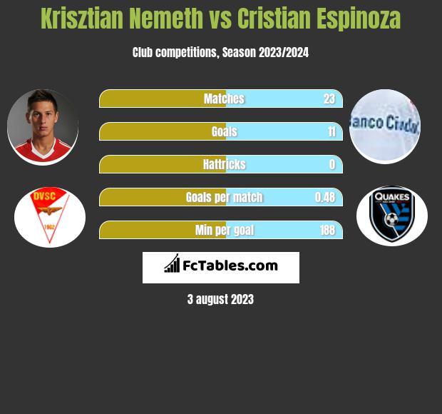 Krisztian Nemeth vs Cristian Espinoza h2h player stats