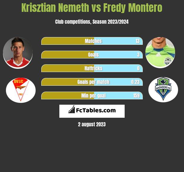 Krisztian Nemeth vs Fredy Montero h2h player stats