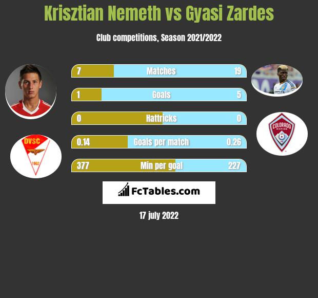Krisztian Nemeth vs Gyasi Zardes h2h player stats