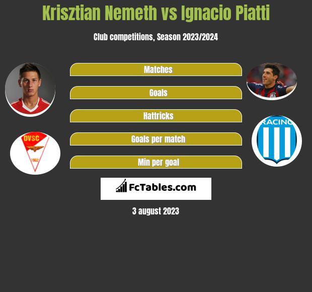 Krisztian Nemeth vs Ignacio Piatti h2h player stats