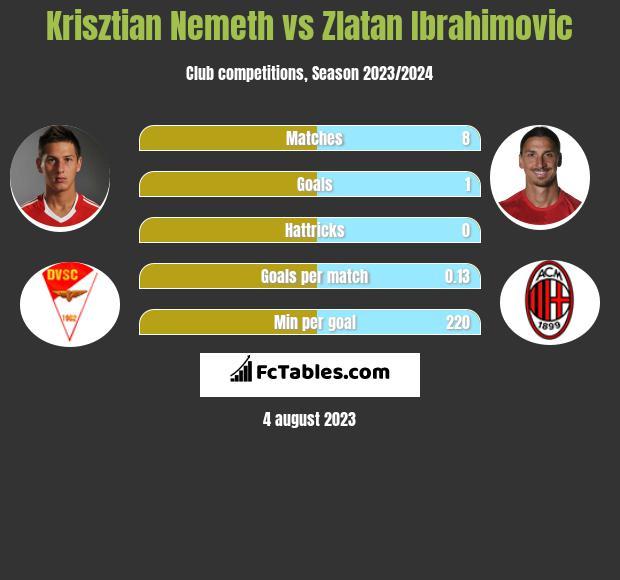 Krisztian Nemeth vs Zlatan Ibrahimovic h2h player stats