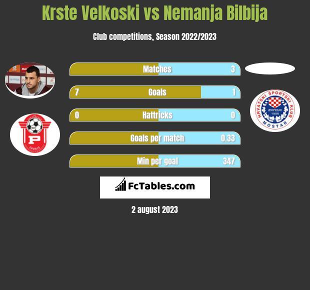 Krste Velkoski vs Nemanja Bilbija infographic