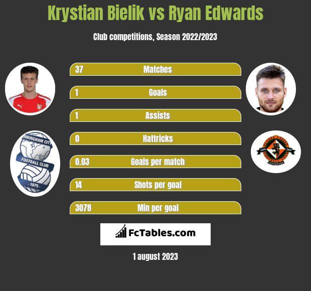 Krystian Bielik vs Ryan Edwards infographic
