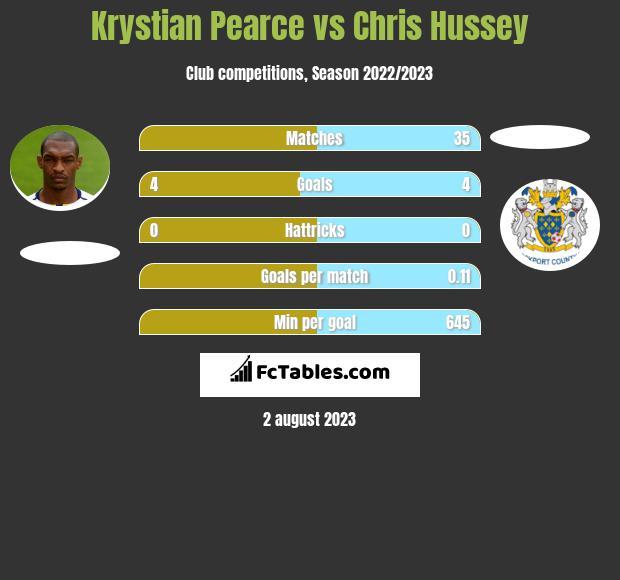 Krystian Pearce vs Chris Hussey infographic