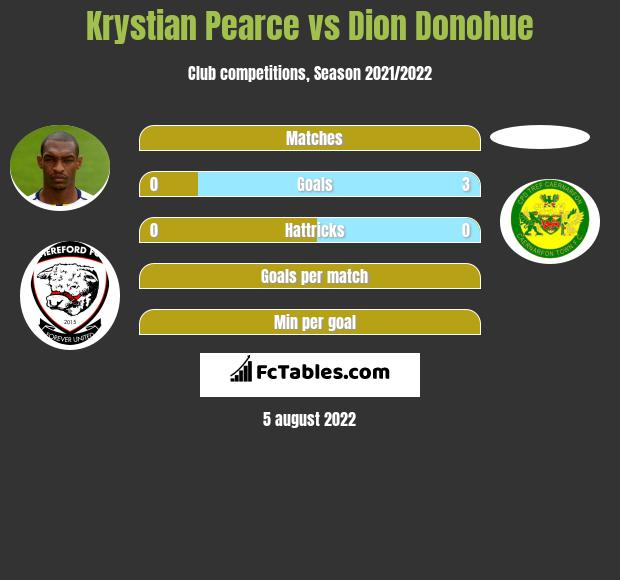 Krystian Pearce vs Dion Donohue infographic