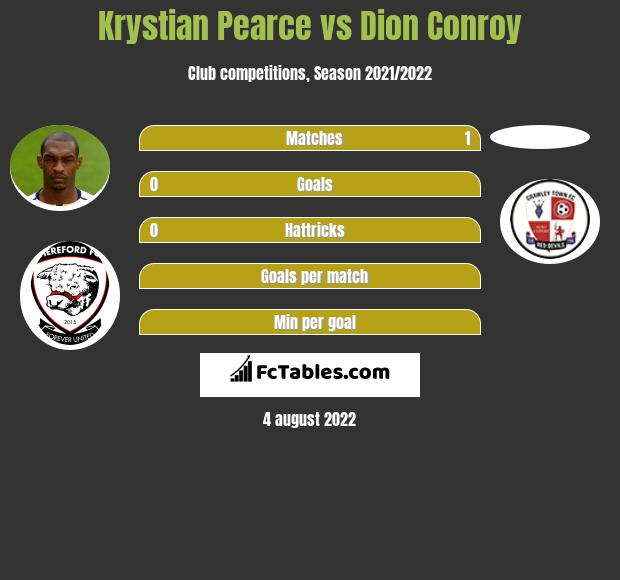 Krystian Pearce vs Dion Conroy infographic