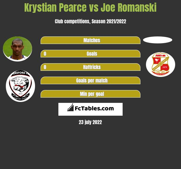 Krystian Pearce infographic statistics for Swindon Town