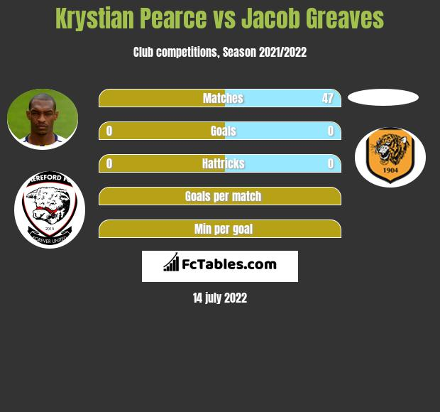 Krystian Pearce vs Jacob Greaves infographic