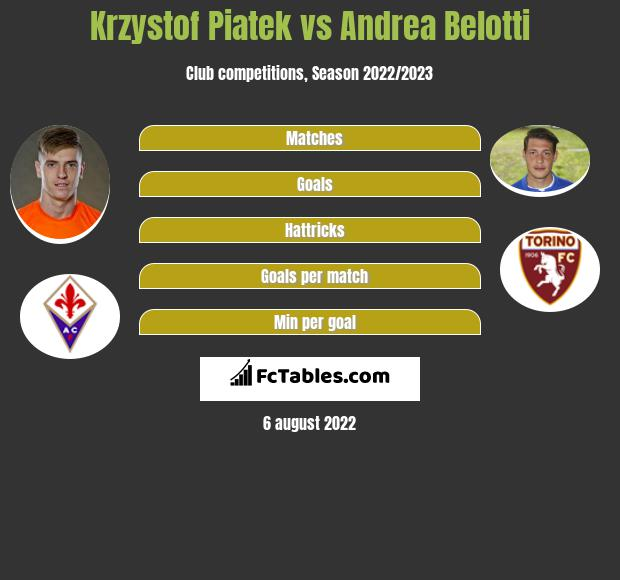 Krzystof Piatek vs Andrea Belotti h2h player stats